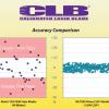 CLB blade accuracy comparision